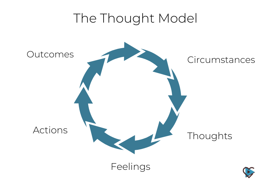thought model erectile dysfunction help